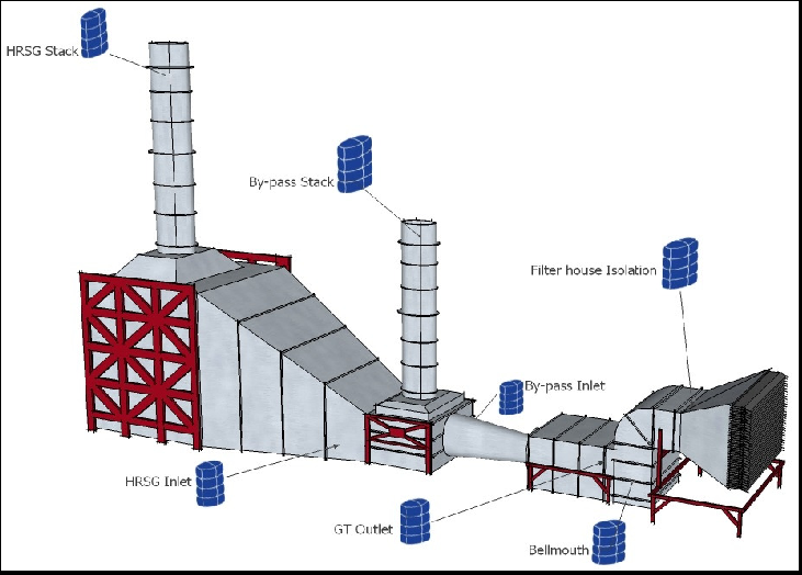 heat recovery steam generator for gas
